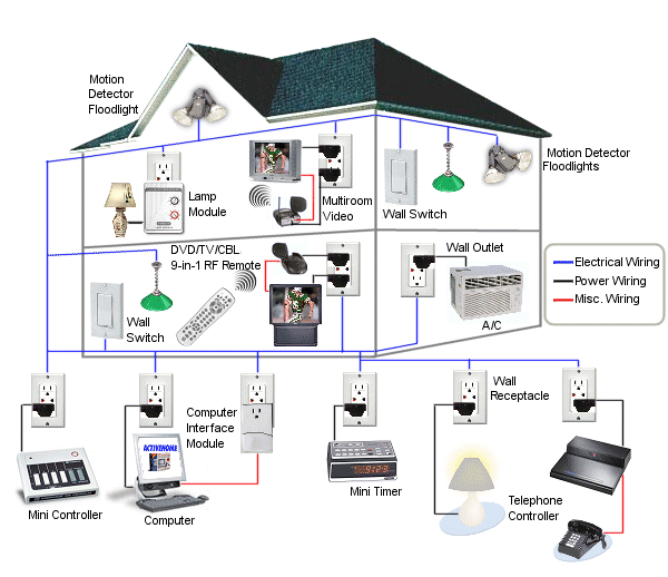 Benefits of Choosing Professional Home Automation Contractors over DIY
